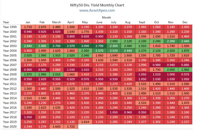 Nifty 50 Dividend Yield Ratio Monthly Chart