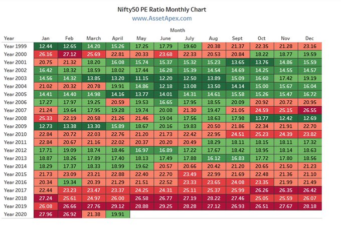 Nifty 50 PE Ratio Monthly Chart